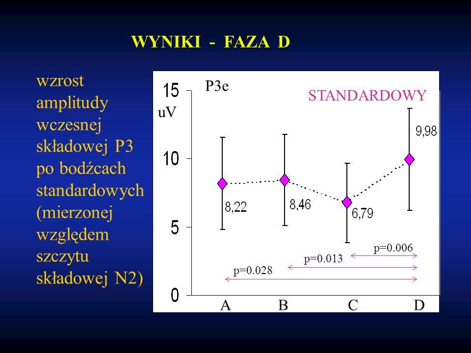 wzrost amplitudy wczesnej składowej P3 po bodźcach standardowych (mierzonej względem szczytu składowej N2) STANDARDOWY uV ABCD P3e p=0.006 p=0.013 p=0.028 WYNIKI - FAZA D