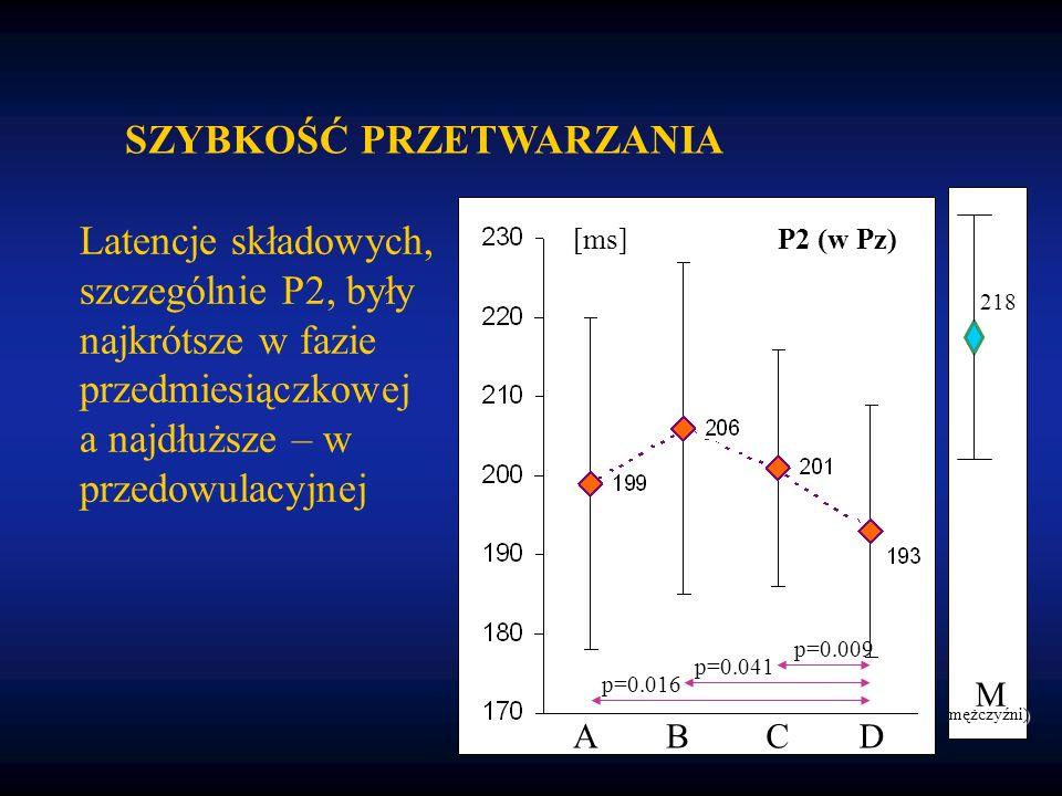 Latencje składowych, szczególnie P2, były najkrótsze w fazie przedmiesiączkowej a najdłuższe – w przedowulacyjnej SZYBKOŚĆ PRZETWARZANIA p=0.009 p=0.041 p=0.016 ABCD [ms] P2 (w Pz) 218 M mężczyźni)