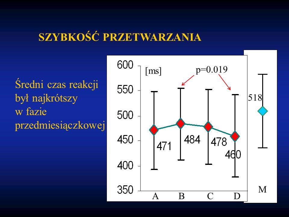 Średni czas reakcji był najkrótszy w fazie przedmiesiączkowej [ms] p=0.019 ABCD SZYBKOŚĆ PRZETWARZANIA M 518