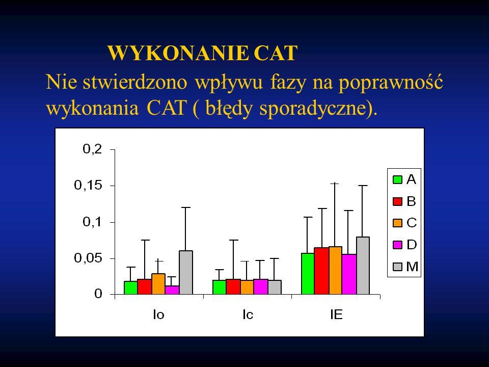 WYKONANIE CAT Nie stwierdzono wpływu fazy na poprawność wykonania CAT ( błędy sporadyczne).