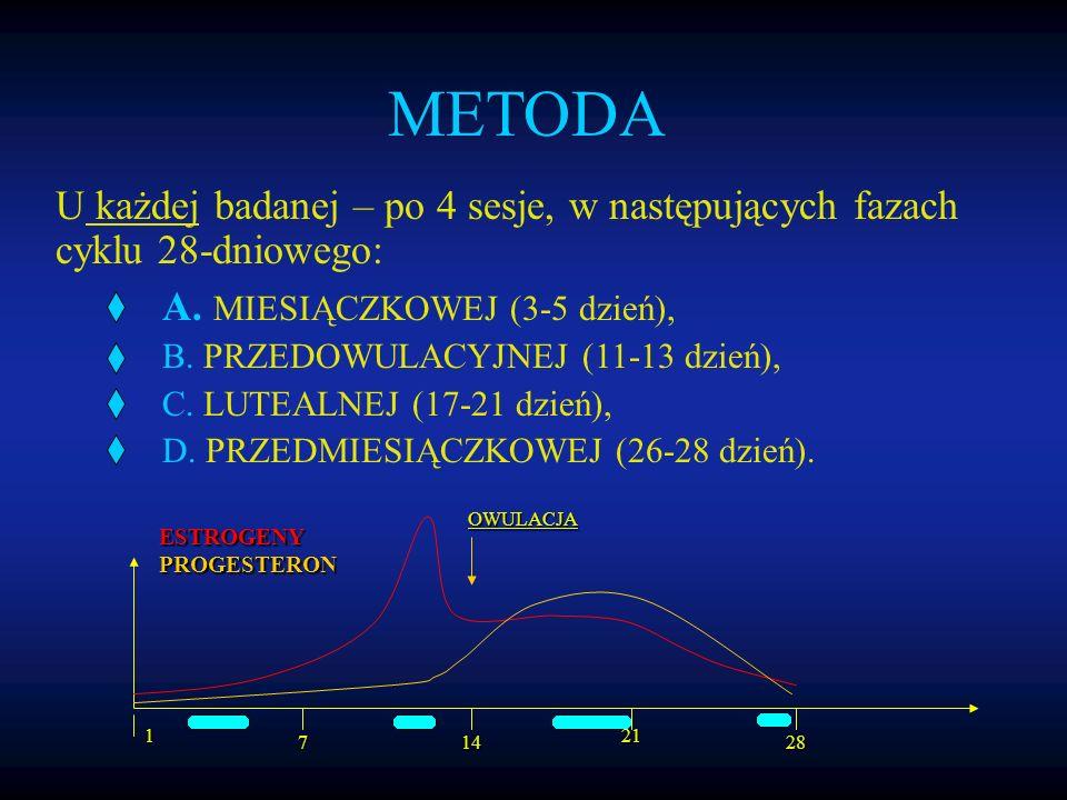 U każdej badanej – po 4 sesje, w następujących fazach cyklu 28-dniowego: A.
