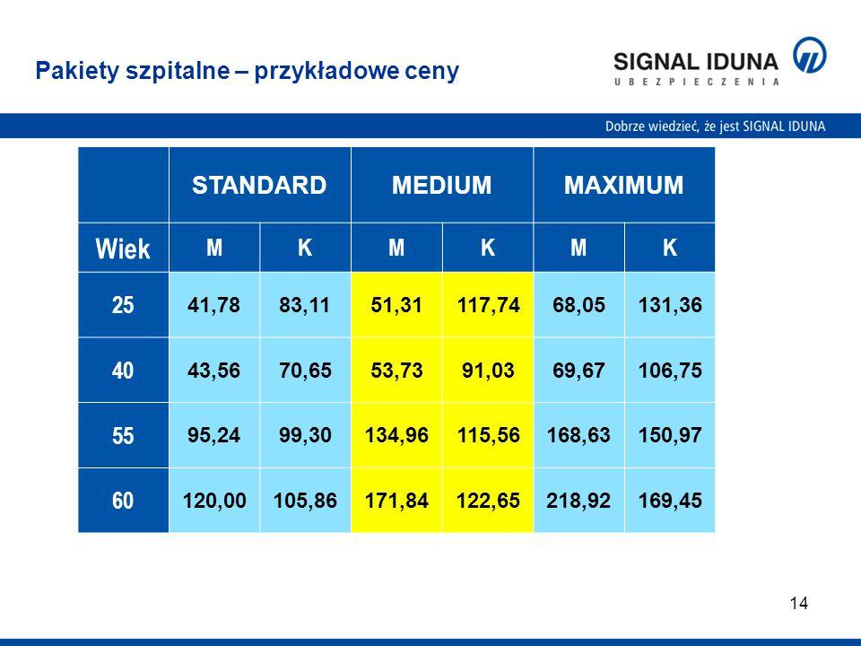 14 Pakiety szpitalne – przykładowe ceny STANDARDMEDIUMMAXIMUM Wiek MKMKMK 25 41,7883,1151,31117,7468,05131,36 40 43,5670,6553,7391,0369,67106,75 55 95