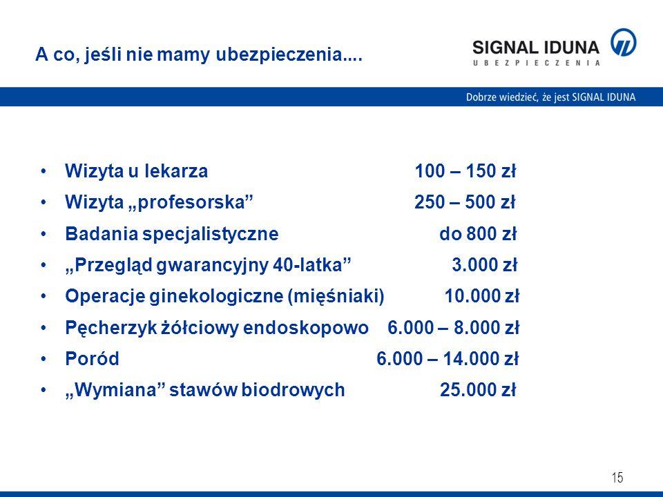 Wizyta u lekarza 100 – 150 zł Wizyta profesorska 250 – 500 zł Badania specjalistyczne do 800 zł Przegląd gwarancyjny 40-latka 3.000 zł Operacje ginekologiczne (mięśniaki) 10.000 zł Pęcherzyk żółciowy endoskopowo 6.000 – 8.000 zł Poród 6.000 – 14.000 zł Wymiana stawów biodrowych 25.000 zł 15 A co, jeśli nie mamy ubezpieczenia....