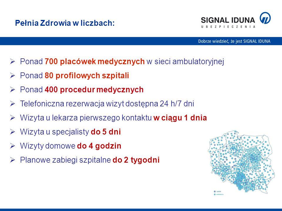 7 Ponad 700 placówek medycznych w sieci ambulatoryjnej Ponad 80 profilowych szpitali Ponad 400 procedur medycznych Telefoniczna rezerwacja wizyt dostę