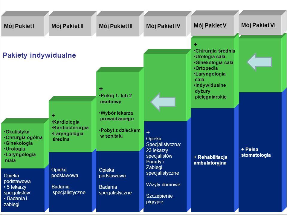 9 Opieka podstawowa 5 lekarzy specjalistów Badania i zabiegi + Opieka Specjalistyczna: 23 lekarzy specjalistów Porady i Zabiegi specjalistyczne Wizyty