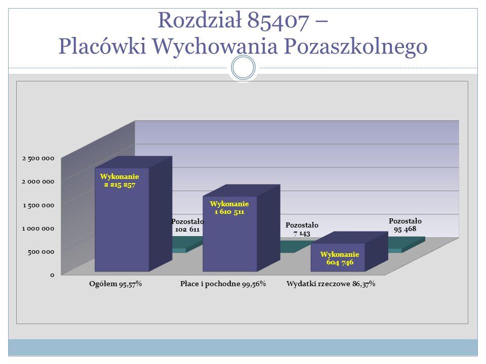 Rozdział 85407 – Placówki Wychowania Pozaszkolnego