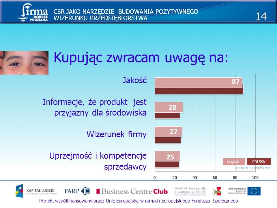 CSR JAKO NARZĘDZIE BUDOWANIA POZYTYWNEGO WIZERUNKU PRZEDSIĘBIORSTWA 15 Projekt współfinansowany przez Unię Europejską w ramach Europejskiego Funduszu Społecznego Komunikowanie o odpowiedzialności 88% Polaków twierdzi, że firmy powinny komunikować o swojej odpowiedzialności