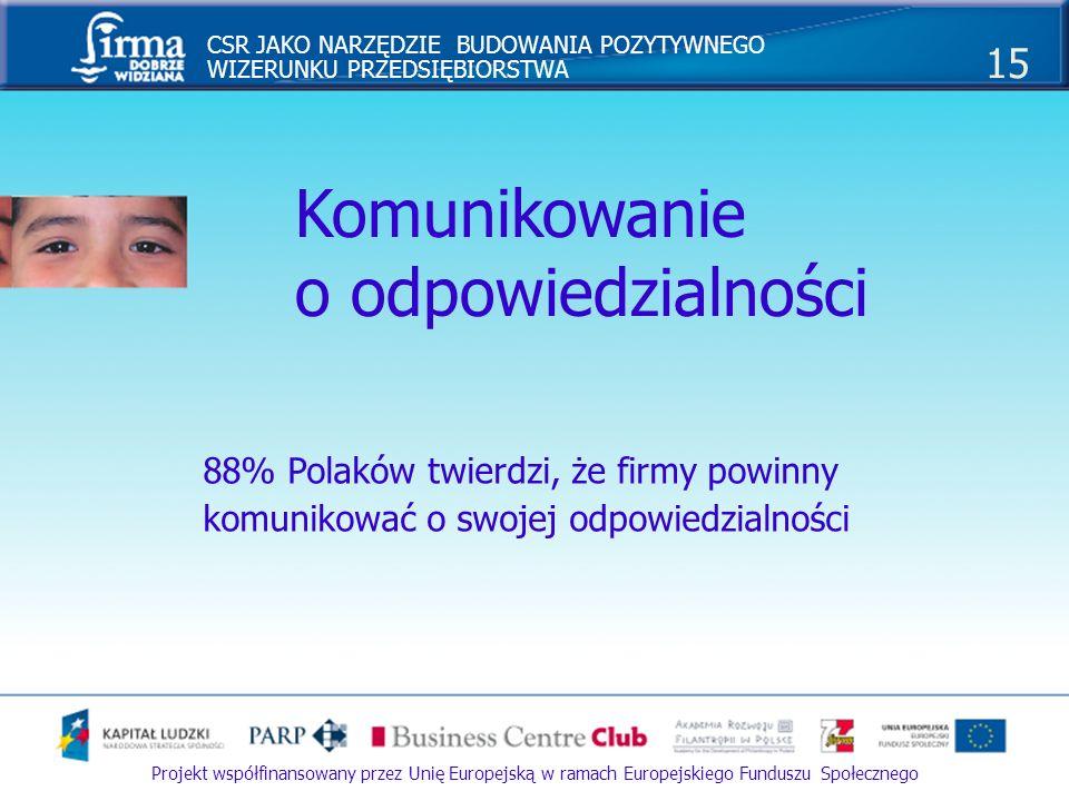 CSR JAKO NARZĘDZIE BUDOWANIA POZYTYWNEGO WIZERUNKU PRZEDSIĘBIORSTWA 16 Projekt współfinansowany przez Unię Europejską w ramach Europejskiego Funduszu Społecznego Wiarygodne źródła informacji Pracownicy firmy Znajomi, przyjaciele, rodzina Media ŚLĄSKIE POLSKA PROCENT ODPOWIEDZI