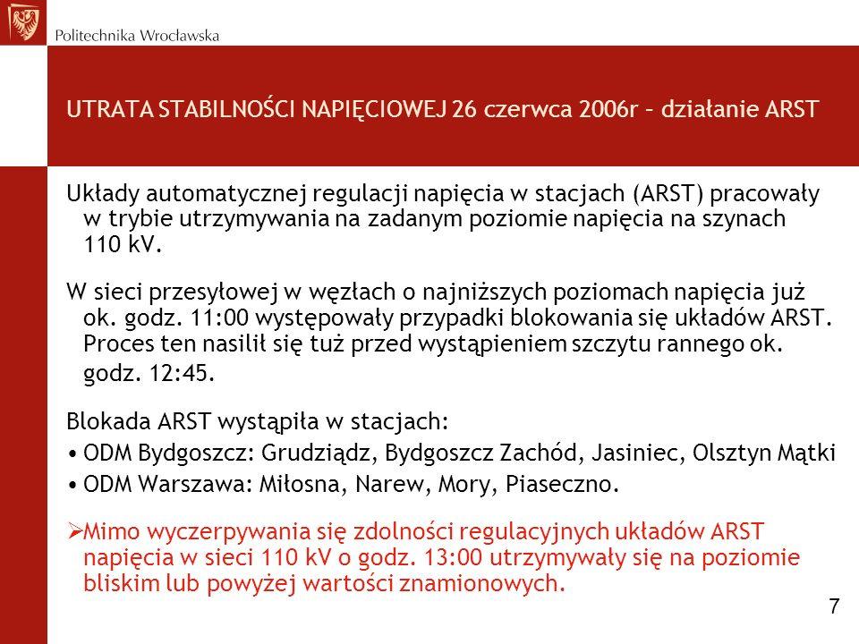 UTRATA STABILNOŚCI NAPIĘCIOWEJ 26 czerwca 2006r – działanie ARST Układy automatycznej regulacji napięcia w stacjach (ARST) pracowały w trybie utrzymyw