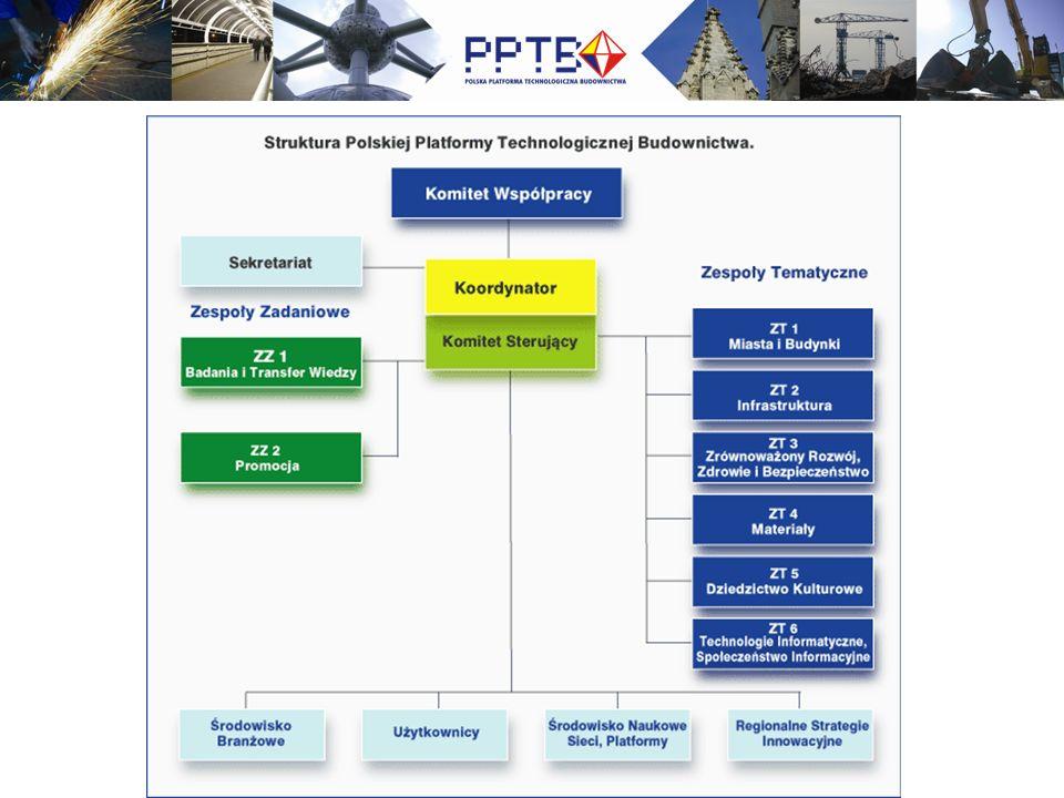Identyfikacja – Dobór priorytetów SRA Komentarze NTP Komentarze SG i HLG Wkład FA Wkład do Programów pracy Wkład do Tekstów Pierwszego Konkursu -Mapowanie Tematów Programu Współpraca FP7 -Zainteresowanie 13 obszarami B&R SRA i 100 priorytetami SRA MT ze strony SG i NTP -Zainteresowanie 100 priorytetami SRA MT ze strony FA Selekcja zatwierdzana przez SG -Potrzebny budżet dla każdego z priorytetów Wkład do Progra- mów Narodo- wych -Zainteresowanie priorytetami SRA ze strony NTP