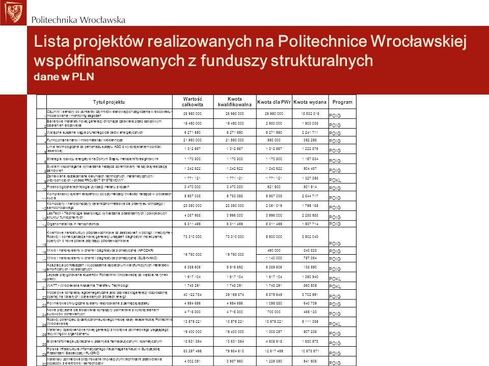 Lista projektów realizowanych na Politechnice Wrocławskiej współfinansowanych z funduszy strukturalnych dane w PLN Tytuł projektu Wartość całkowita Kw