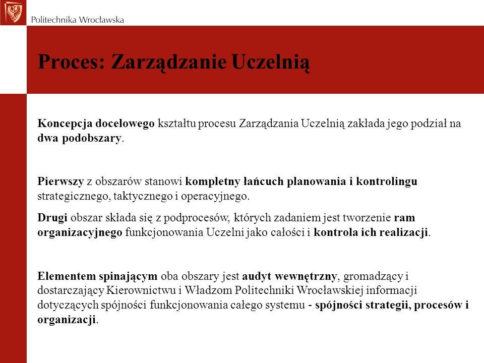 Proces: Zarządzanie Uczelnią Koncepcja docelowego kształtu procesu Zarządzania Uczelnią zakłada jego podział na dwa podobszary. Pierwszy z obszarów st