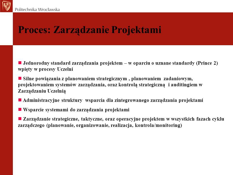 Proces: Zarządzanie Projektami Jednorodny standard zarządzania projektem – w oparciu o uznane standardy (Prince 2) wpięty w procesy Uczelni Silne powi