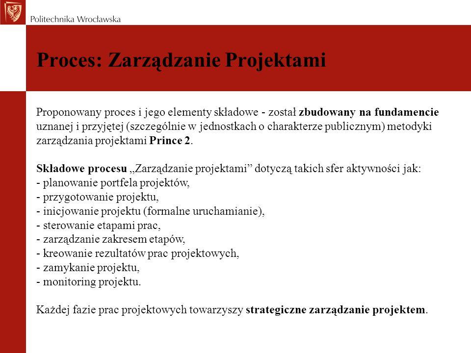 Proces: Zarządzanie Projektami Proponowany proces i jego elementy składowe - został zbudowany na fundamencie uznanej i przyjętej (szczególnie w jednos