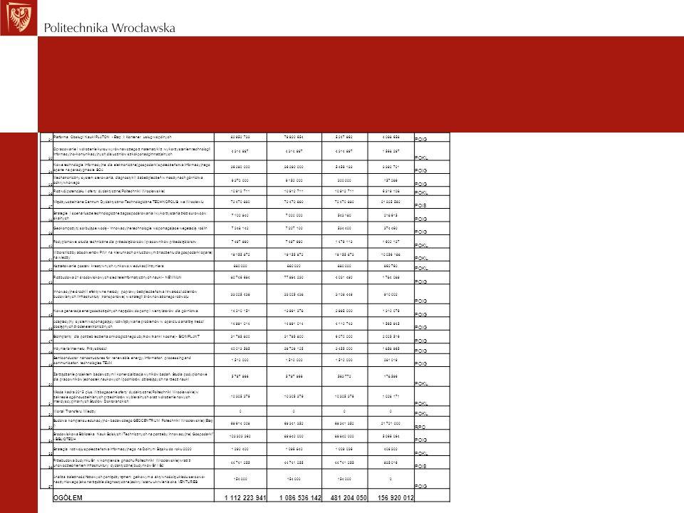 31 Platforma Obsługi Nauki PLATON - Etap I: Kontener usług wspólnych82 952 73379 920 6545 247 9624 088 658 POIG 32 Opracowanie i wdrożenie kursu wyrów
