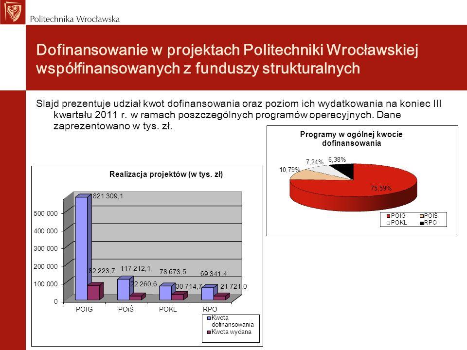 Dofinansowanie w projektach Politechniki Wrocławskiej współfinansowanych z funduszy strukturalnych Slajd prezentuje udział kwot dofinansowania oraz po