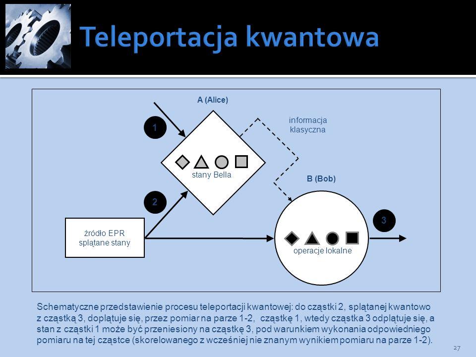 27 źródło EPR splątane stany stany Bella operacje lokalne A (Alice) B (Bob) 1 2 3 informacja klasyczna Schematyczne przedstawienie procesu teleportacj