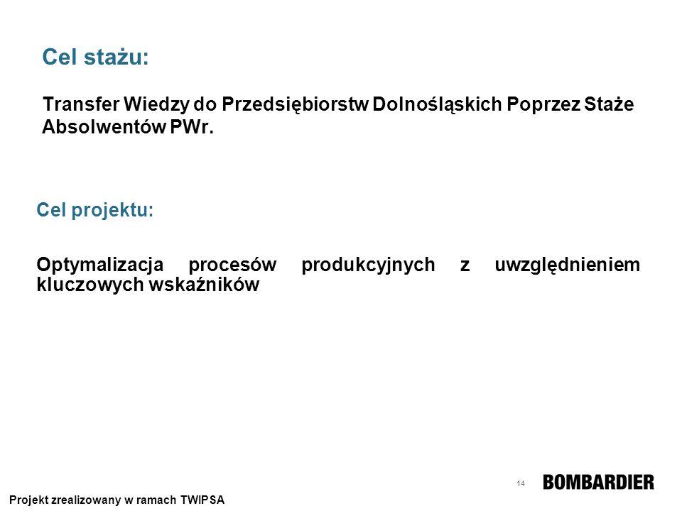 14 Cel stażu: Transfer Wiedzy do Przedsiębiorstw Dolnośląskich Poprzez Staże Absolwentów PWr. Cel projektu: Optymalizacja procesów produkcyjnych z uwz