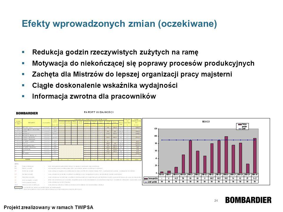 24 Efekty wprowadzonych zmian (oczekiwane) Redukcja godzin rzeczywistych zużytych na ramę Motywacja do niekończącej się poprawy procesów produkcyjnych
