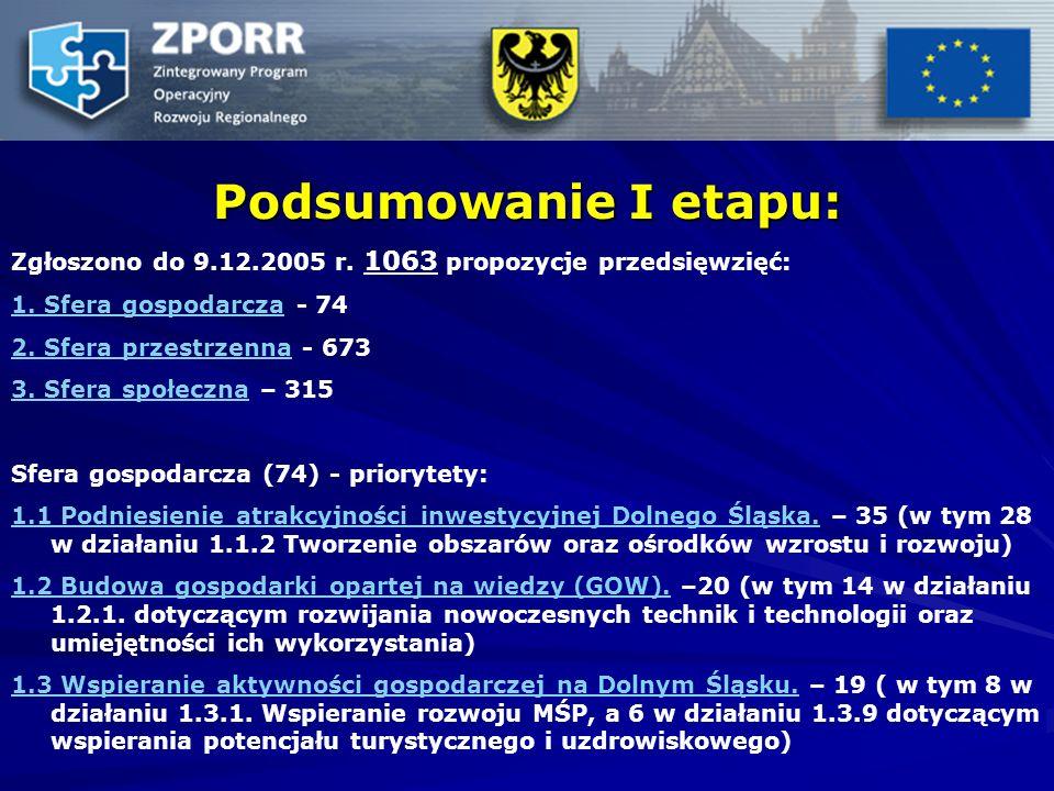 Podsumowanie I etapu: Zgłoszono do 9.12.2005 r. 1063 propozycje przedsięwzięć: 1. Sfera gospodarcza1. Sfera gospodarcza - 74 2. Sfera przestrzenna2. S