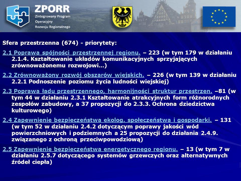 Sfera przestrzenna (674) - priorytety: 2.1 Poprawa spójności przestrzennej regionu.2.1 Poprawa spójności przestrzennej regionu. – 223 (w tym 179 w dzi