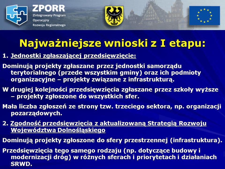 Najważniejsze wnioski z I etapu: 1. 1.Jednostki zgłaszającej przedsięwzięcie: Dominują projekty zgłaszane przez jednostki samorządu terytorialnego (pr