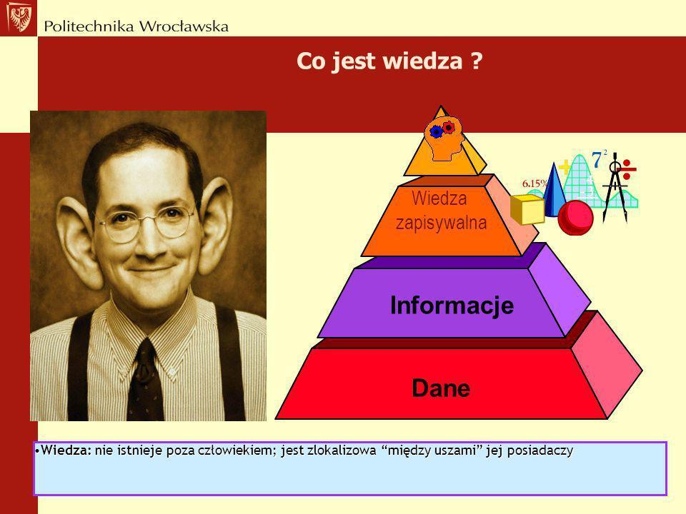 To rownanie: W = I +DUZ –I: informacja (explicit = wiedza zapisywalna) –DUZ (implicit = wiedza w głowie): D: doświadczenia U: umiejętności Z: cechy os