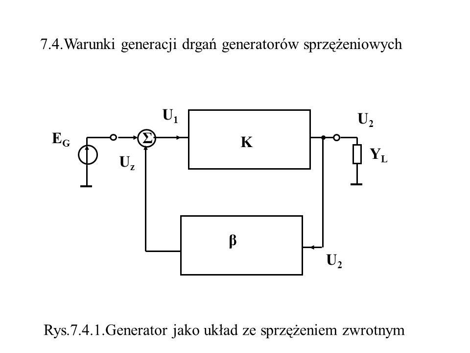 7.4.Warunki generacji drgań generatorów sprzężeniowych EGEG K YLYL U1U1 β Σ U2U2 UzUz U2U2 Rys.7.4.1.Generator jako układ ze sprzężeniem zwrotnym