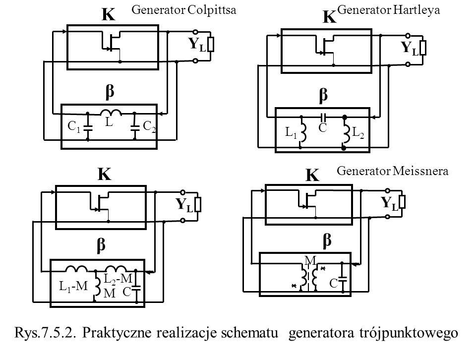 YLYL β M L 1 -M L 2 -M K C K YLYL β L C1C1 C2C2 Generator Colpittsa YLYL β C L1L1 L2L2 K Generator Hartleya YLYL β M K C Generator Meissnera Rys.7.5.2.