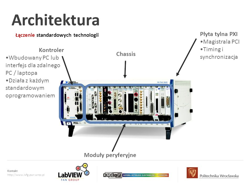 Kontakt http://www.lvfg.pwr.wroc.pl Łączenie standardowych technologii Architektura Kontroler Wbudowany PC lub interfejs dla zdalnego PC / laptopa Dzi