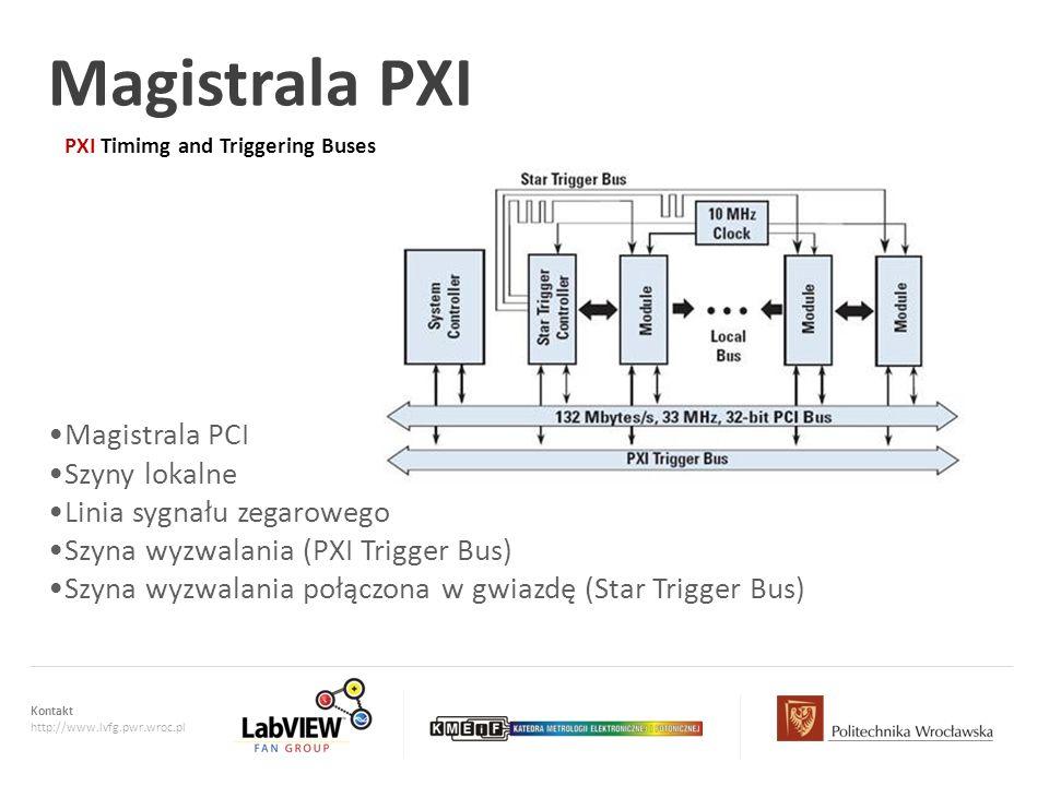 Kontakt http://www.lvfg.pwr.wroc.pl Magistrala PXI PXI Timimg and Triggering Buses Magistrala PCI Szyny lokalne Linia sygnału zegarowego Szyna wyzwala