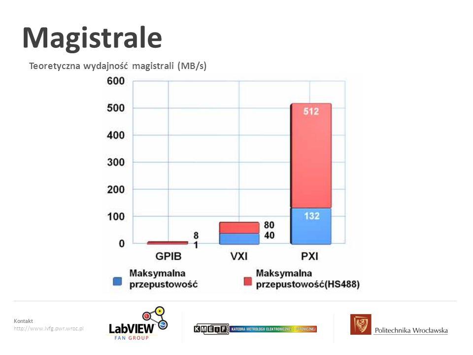 Kontakt http://www.lvfg.pwr.wroc.pl Teoretyczna wydajność magistrali (MB/s) Magistrale