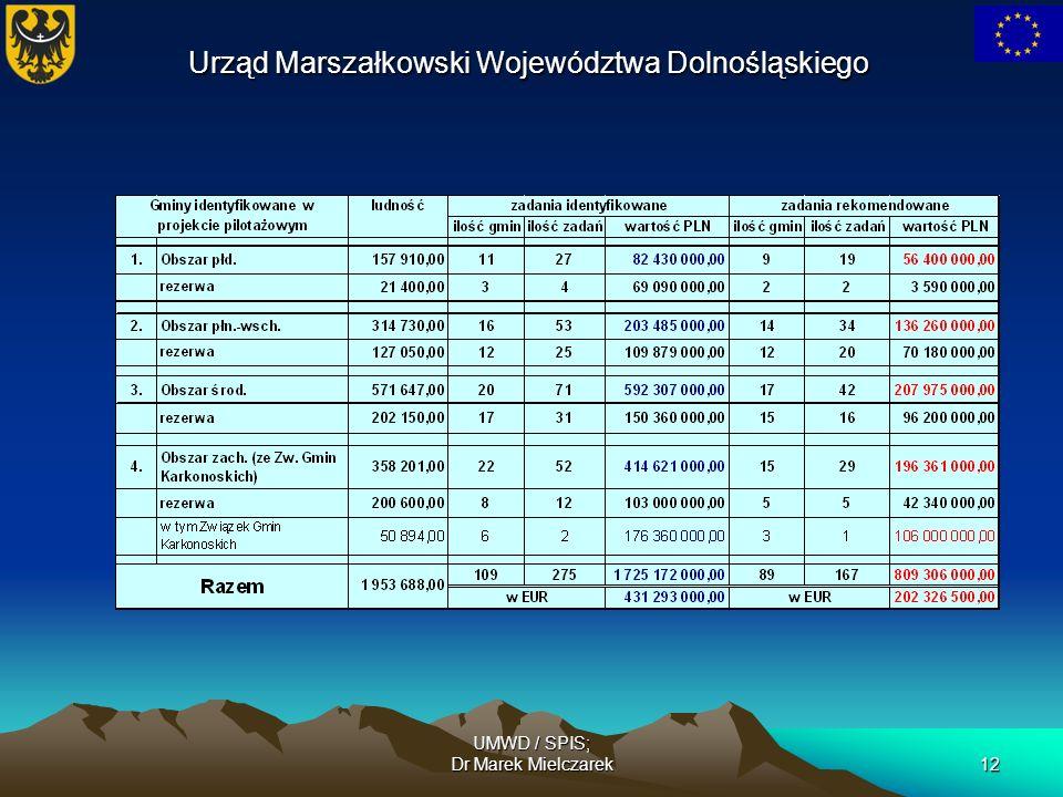 UMWD / SPIS; Dr Marek Mielczarek12 Urząd Marszałkowski Województwa Dolnośląskiego