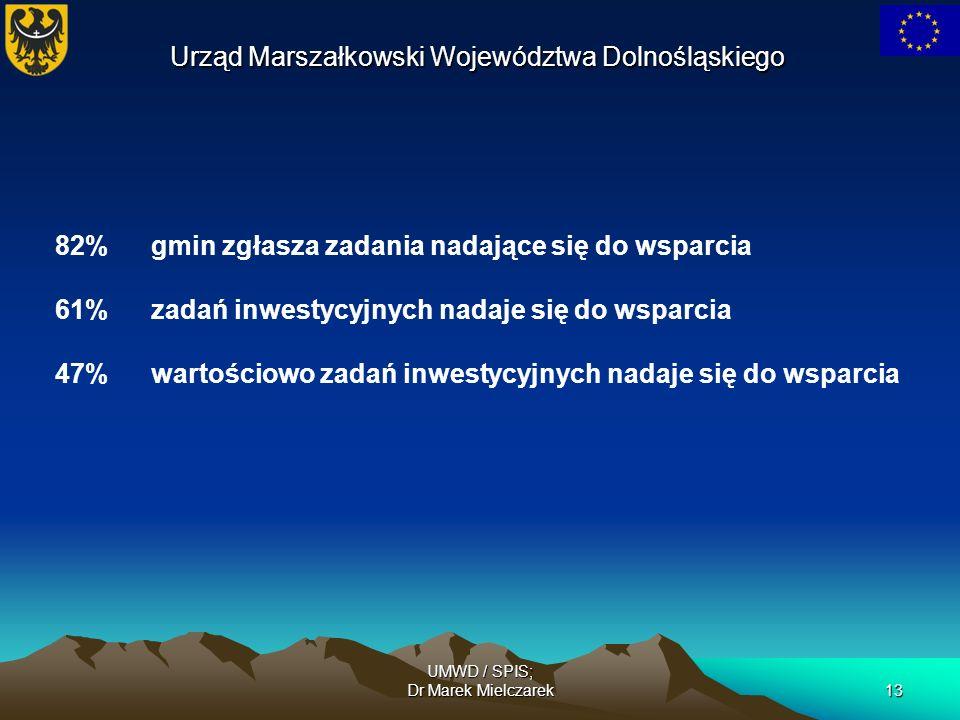 UMWD / SPIS; Dr Marek Mielczarek13 82% gmin zgłasza zadania nadające się do wsparcia 61%zadań inwestycyjnych nadaje się do wsparcia 47%wartościowo zad