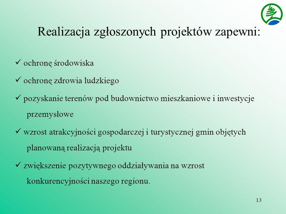 13 Realizacja zgłoszonych projektów zapewni: ochronę środowiska ochronę zdrowia ludzkiego pozyskanie terenów pod budownictwo mieszkaniowe i inwestycje przemysłowe wzrost atrakcyjności gospodarczej i turystycznej gmin objętych planowaną realizacją projektu zwiększenie pozytywnego oddziaływania na wzrost konkurencyjności naszego regionu.