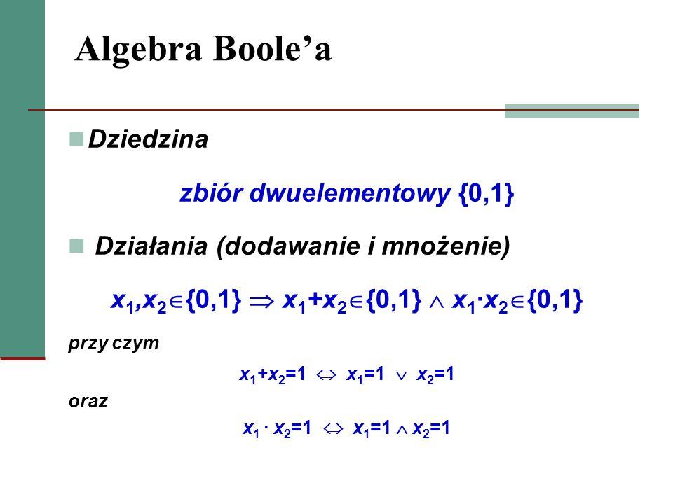 Algebra Boolea Działania są przemienne x 1 +x 2 = x 2 +x 1 lub x 1x 2 = x 2x 1 Działania są wzajemnie rozdzielne Niech x 1,x 2,x 3 {0,1} x 1(x 2 +x 3 ) = x 1x 2 + x 1x 3