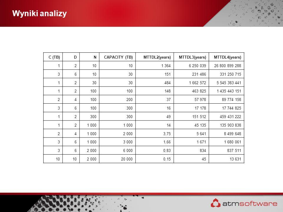 Wyniki analizy C (TB)DNCAPACITY (TB)MTTDL2(years)MTTDL3(years)MTTDL4(years) 1210 1 3646 250 03926 800 899 288 361030151231 486331 250 715 1230 4841 66