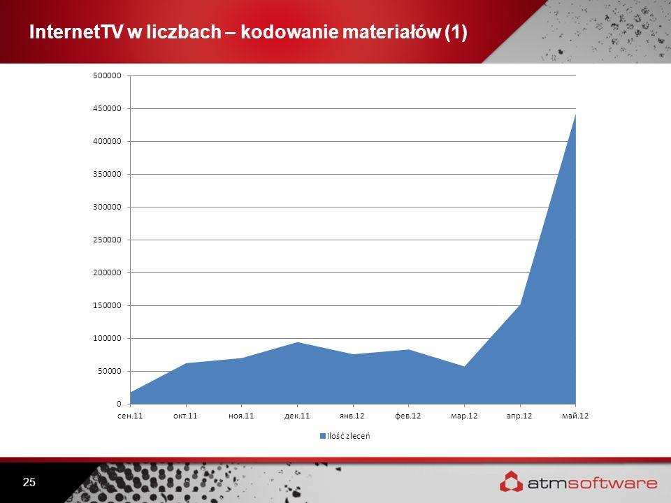 InternetTV w liczbach – kodowanie materiałów (1) 25