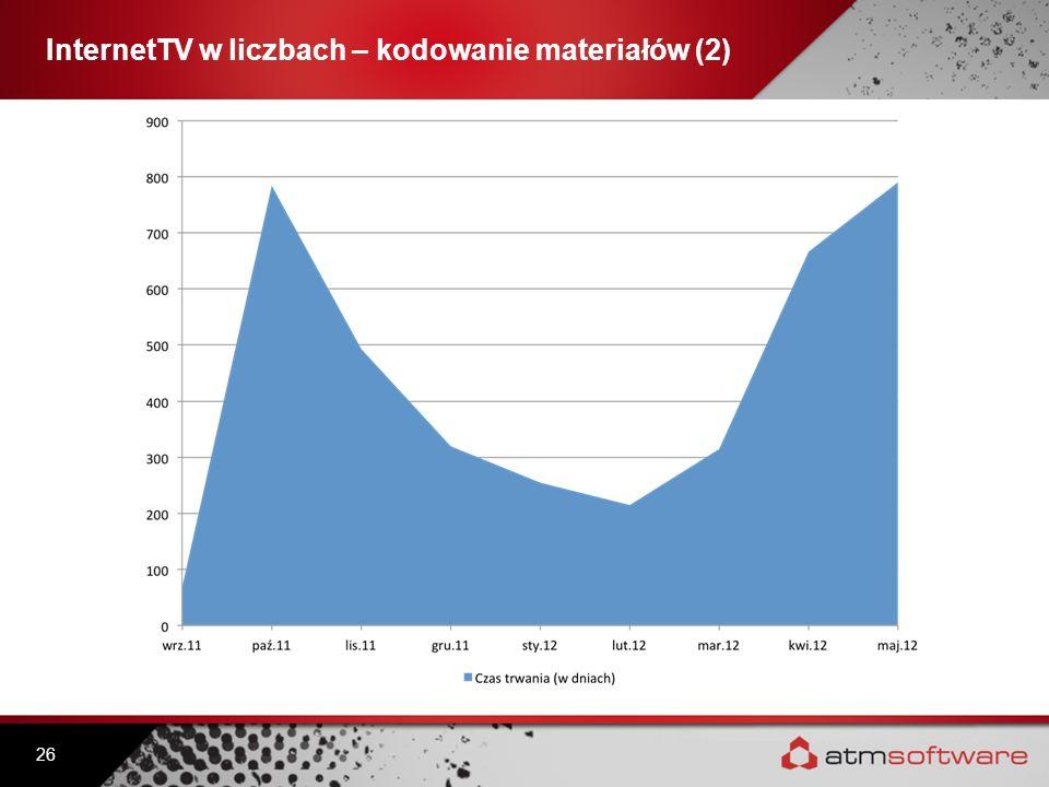 InternetTV w liczbach – kodowanie materiałów (2) 26