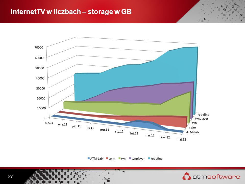 InternetTV w liczbach – storage w GB 27