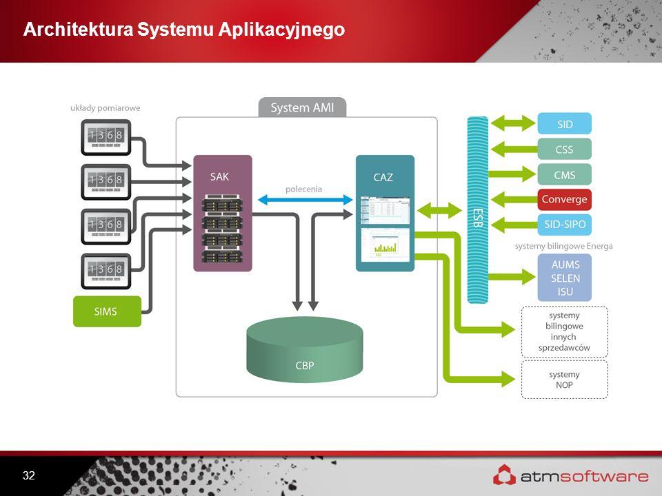 Architektura Systemu Aplikacyjnego 32