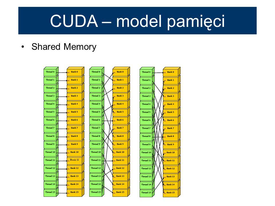 CUDA – model pamięci Shared Memory