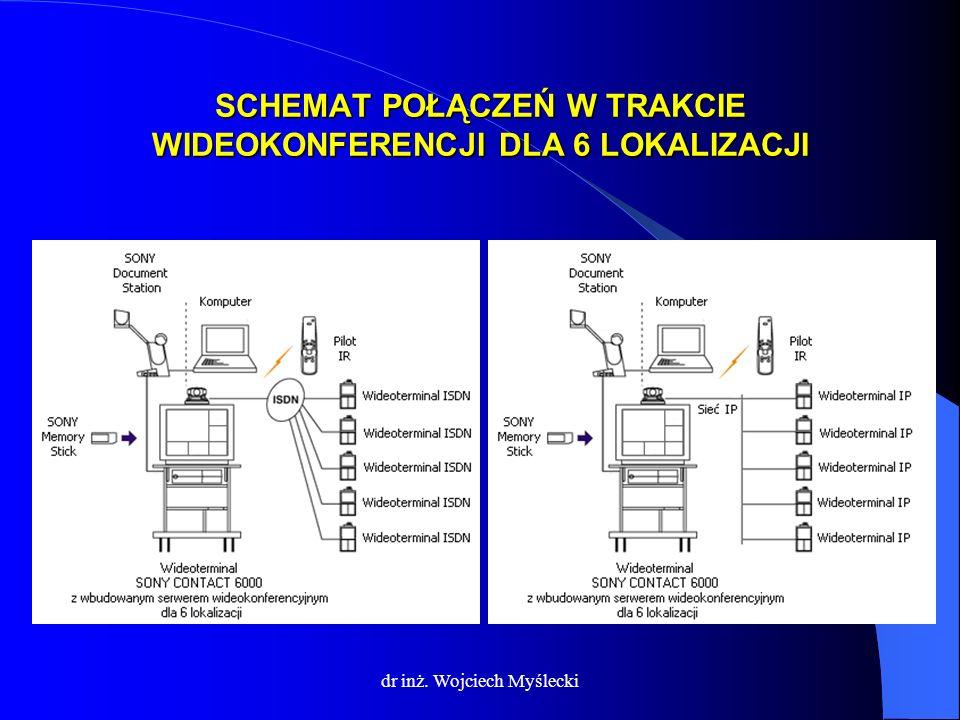 dr inż. Wojciech Myślecki SCHEMAT POŁĄCZEŃ W TRAKCIE WIDEOKONFERENCJI DLA 6 LOKALIZACJI