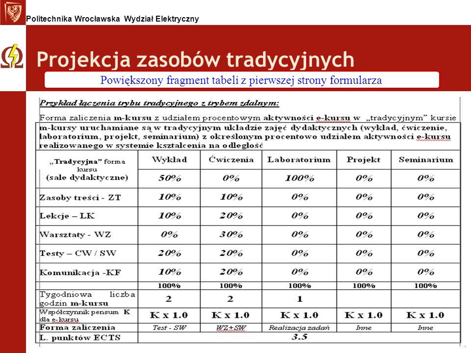 Politechnika Wrocławska Wydział Elektryczny Projekcja zasobów tradycyjnych Powiększony fragment tabeli z pierwszej strony formularza