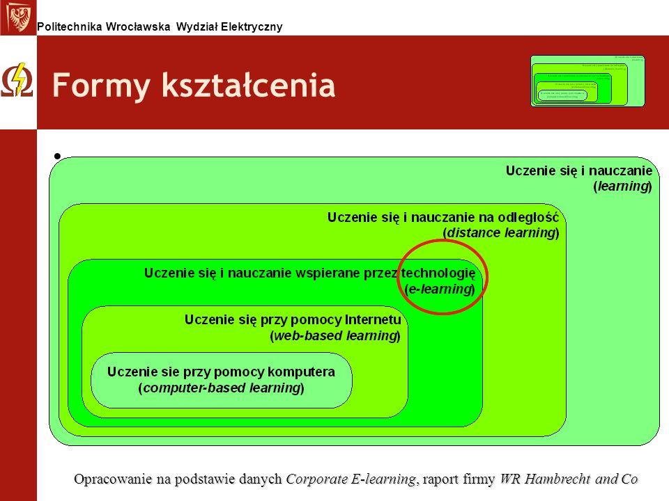 Politechnika Wrocławska Wydział Elektryczny Formy kształcenia Opracowanie na podstawie danych Corporate E-learning, raport firmy WR Hambrecht and Co