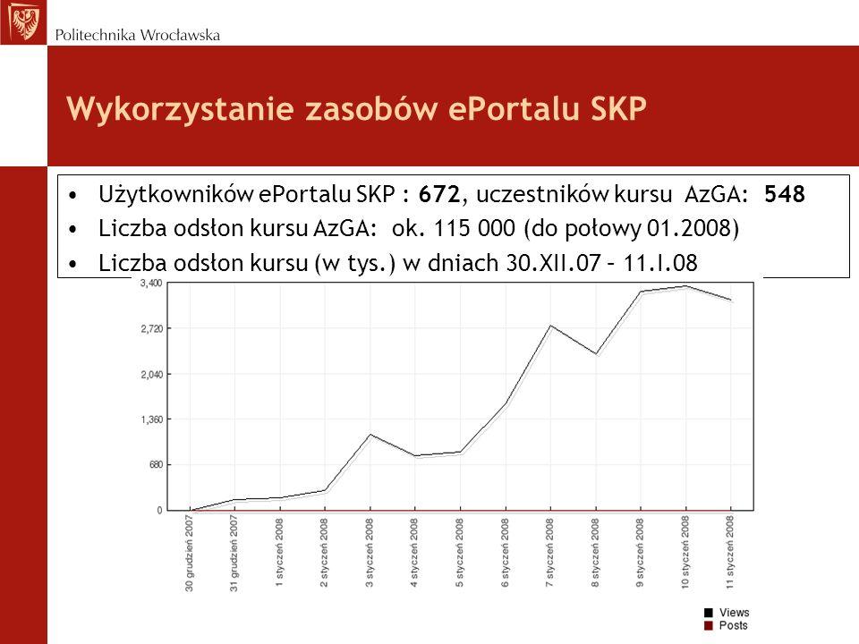 Wykorzystanie zasobów ePortalu SKP Użytkowników ePortalu SKP : 672, uczestników kursu AzGA: 548 Liczba odsłon kursu AzGA: ok. 115 000 (do połowy 01.20