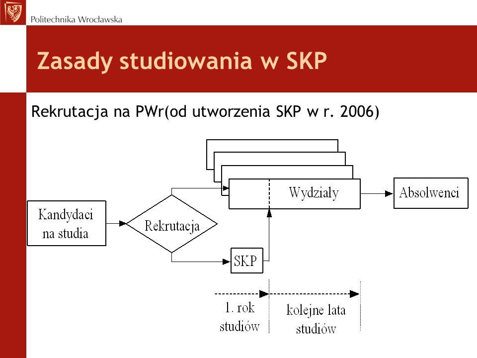 Zasady studiowania w SKP Rekrutacja na PWr(od utworzenia SKP w r. 2006)