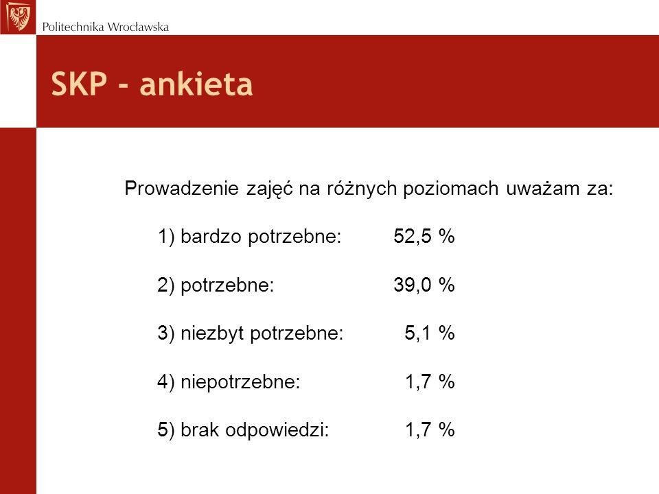 SKP - ankieta Prowadzenie zajęć na różnych poziomach uważam za: 1) bardzo potrzebne: 52,5 % 2) potrzebne: 39,0 % 3) niezbyt potrzebne: 5,1 % 4) niepotrzebne: 1,7 % 5) brak odpowiedzi: 1,7 %