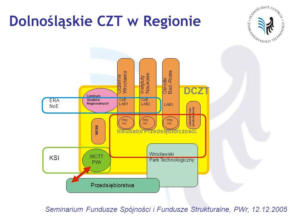 Seminarium Fundusze Spójności i Fundusze Strukturalne, PWr, 12.12.2005 Dolnośląskie CZT w Regionie Inkubator Przedsiębiorczosci. Przedsiębiorstwa Cent
