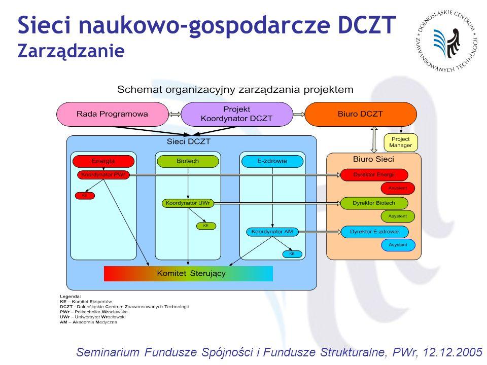 Seminarium Fundusze Spójności i Fundusze Strukturalne, PWr, 12.12.2005 Sieci naukowo-gospodarcze DCZT Zarządzanie